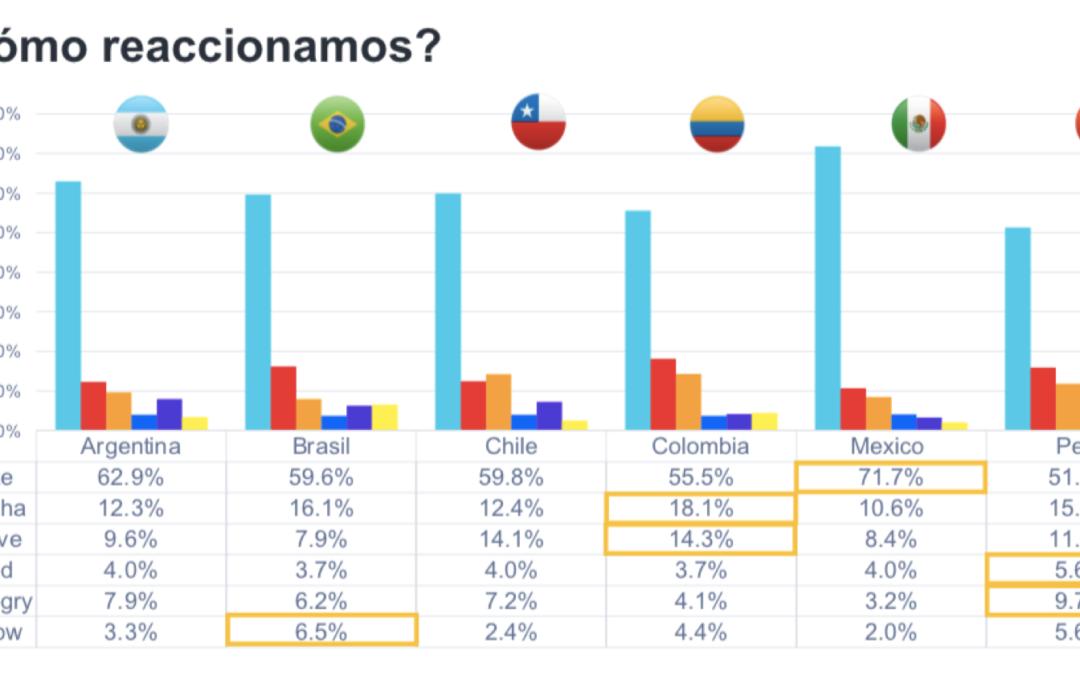 80% de los latinoamericanos accede a redes sociales