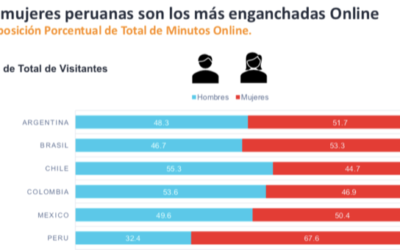 Las mujeres peruanas son las más conectadas a Internet en Latinoamérica